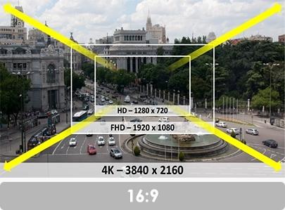 so sánh giữa HD - Full HD và 4k