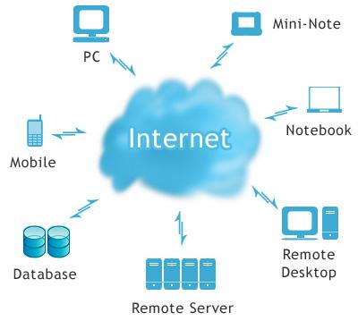 Công nghệ điện toán đám mây là gì?